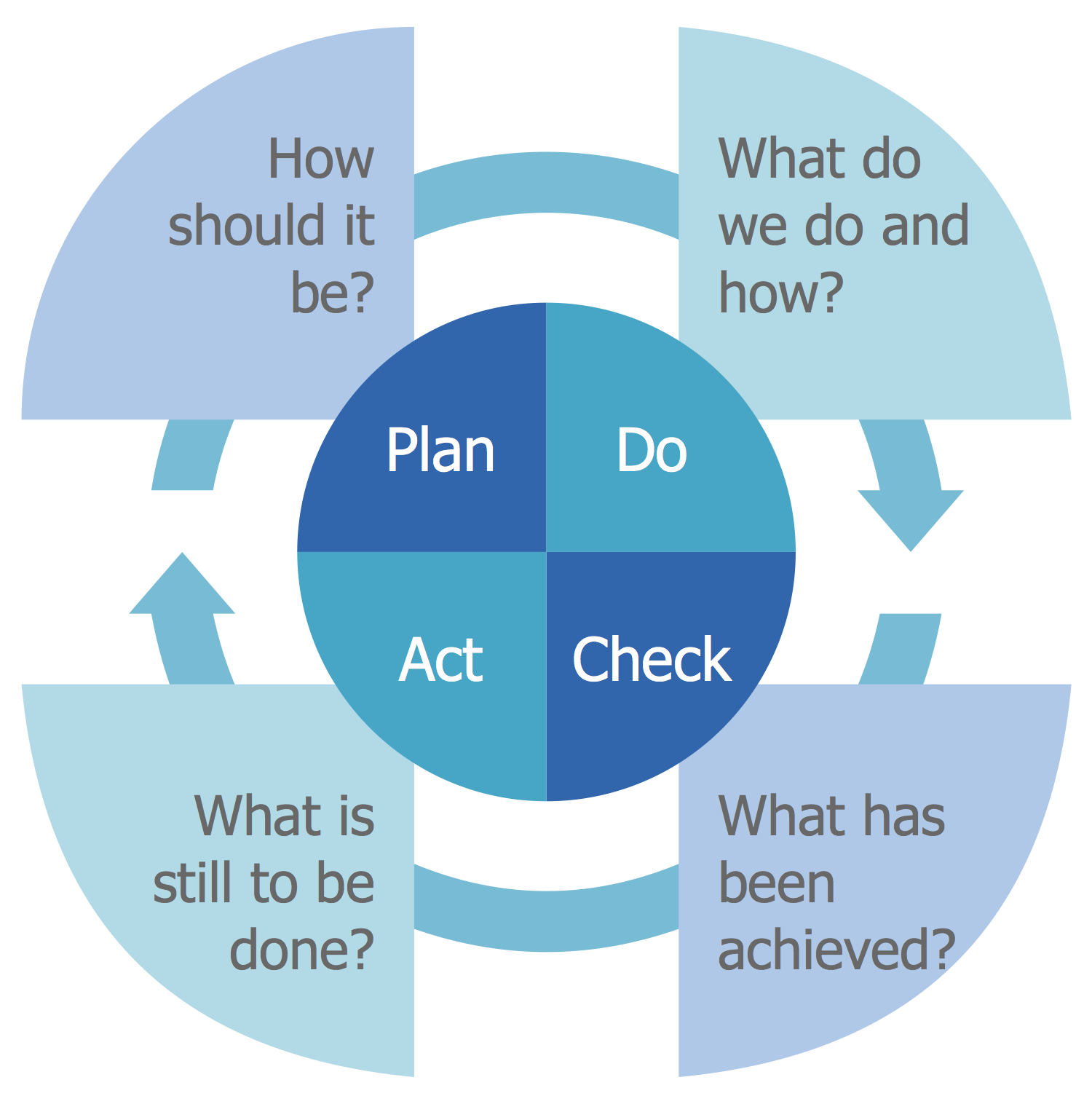 Quality Management PDCA