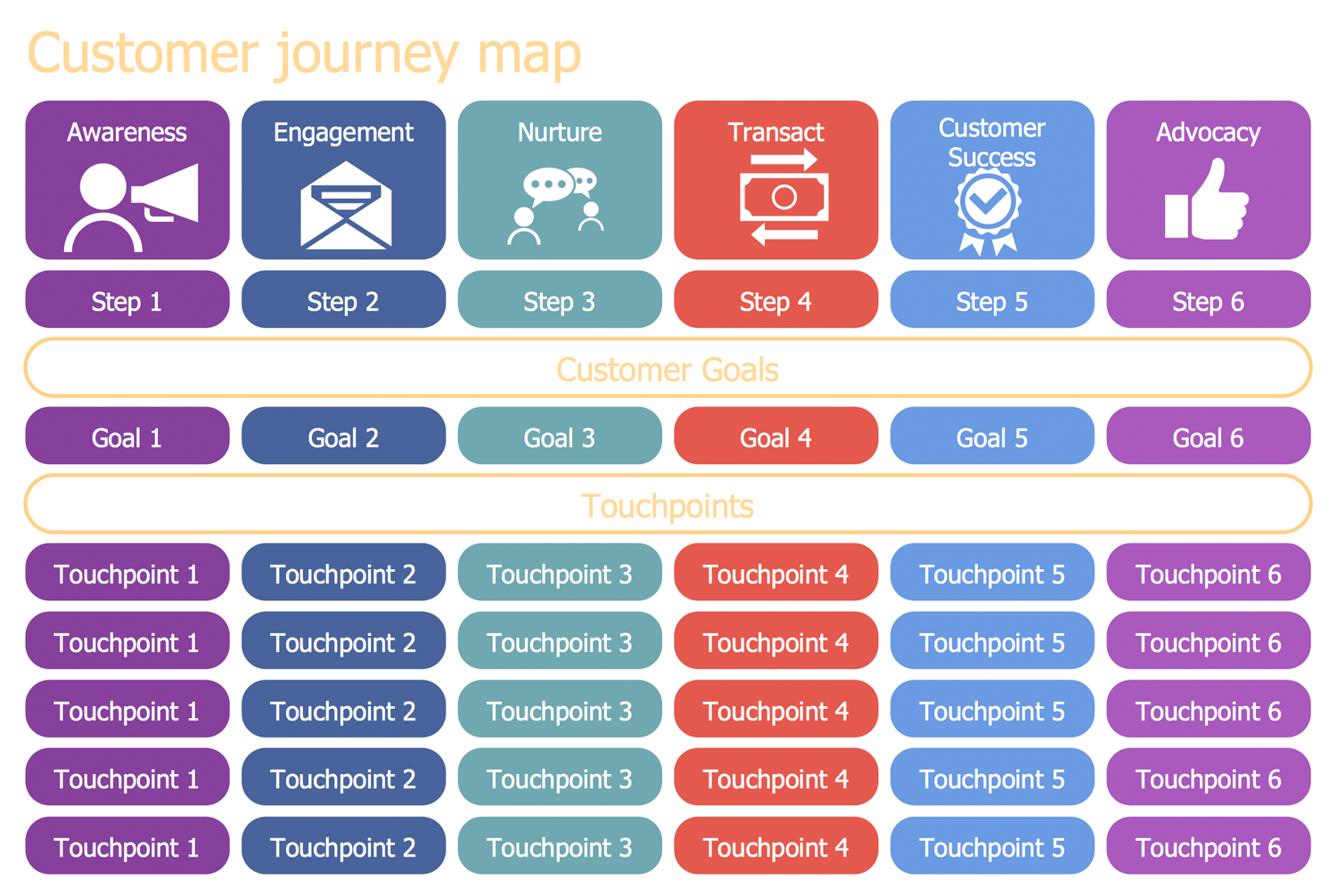 Customer Journey Template