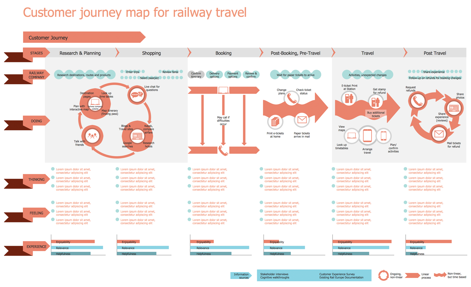 Railway Travel Customer Journey Map Template