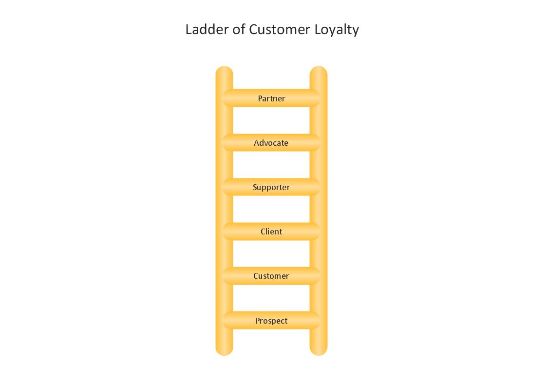 loyalty ladder sideways look