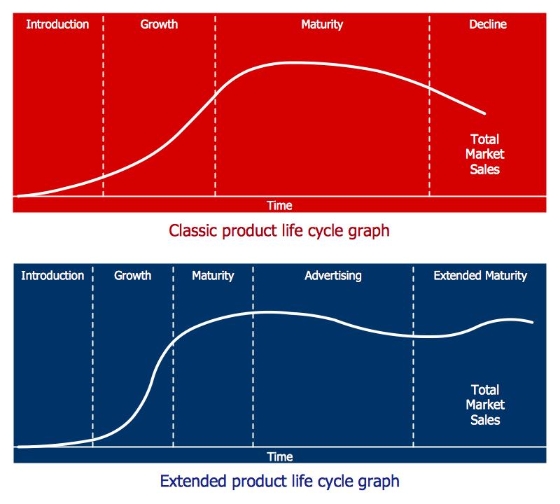 Marketing Diagrams Solution   ConceptDraw