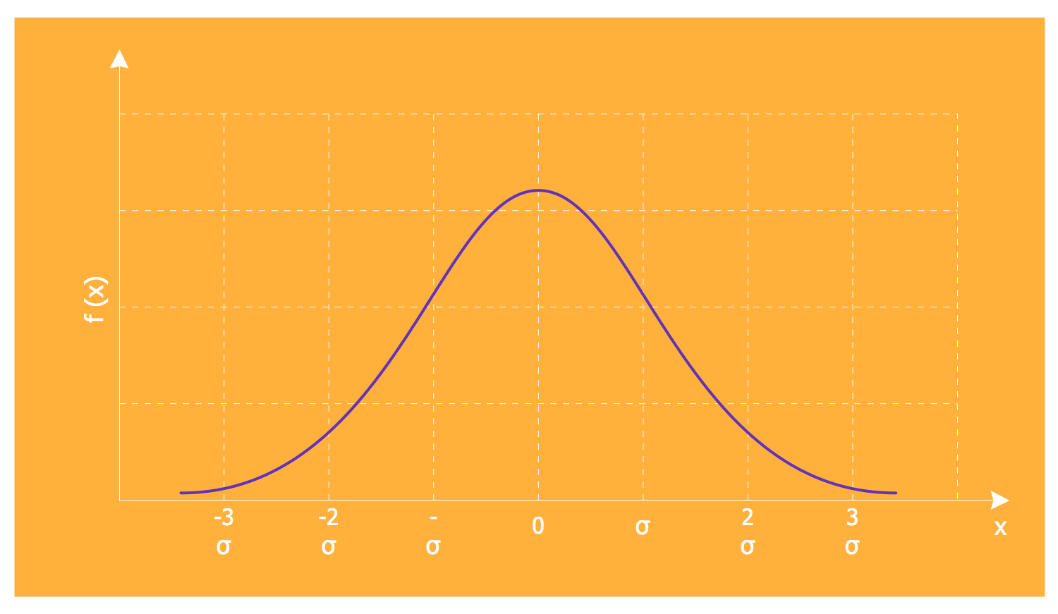 Normal Distribution Template