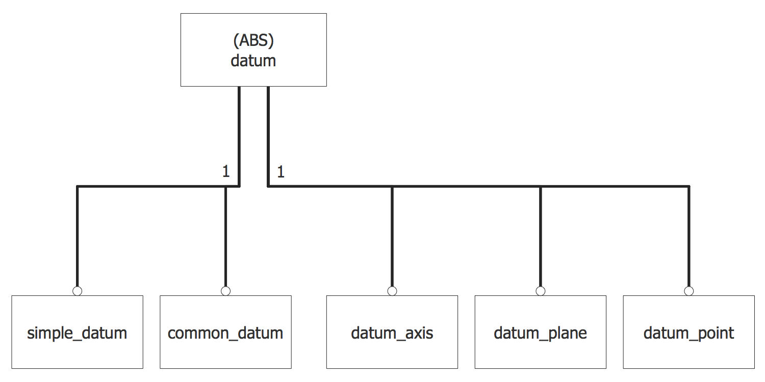 EXPRESS-G Diagram — DSCDM Datum Entity