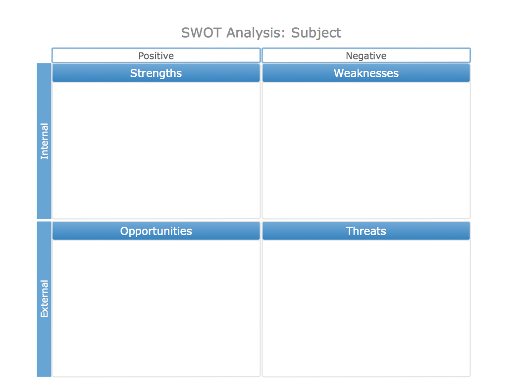 swot analysis template interestingpage