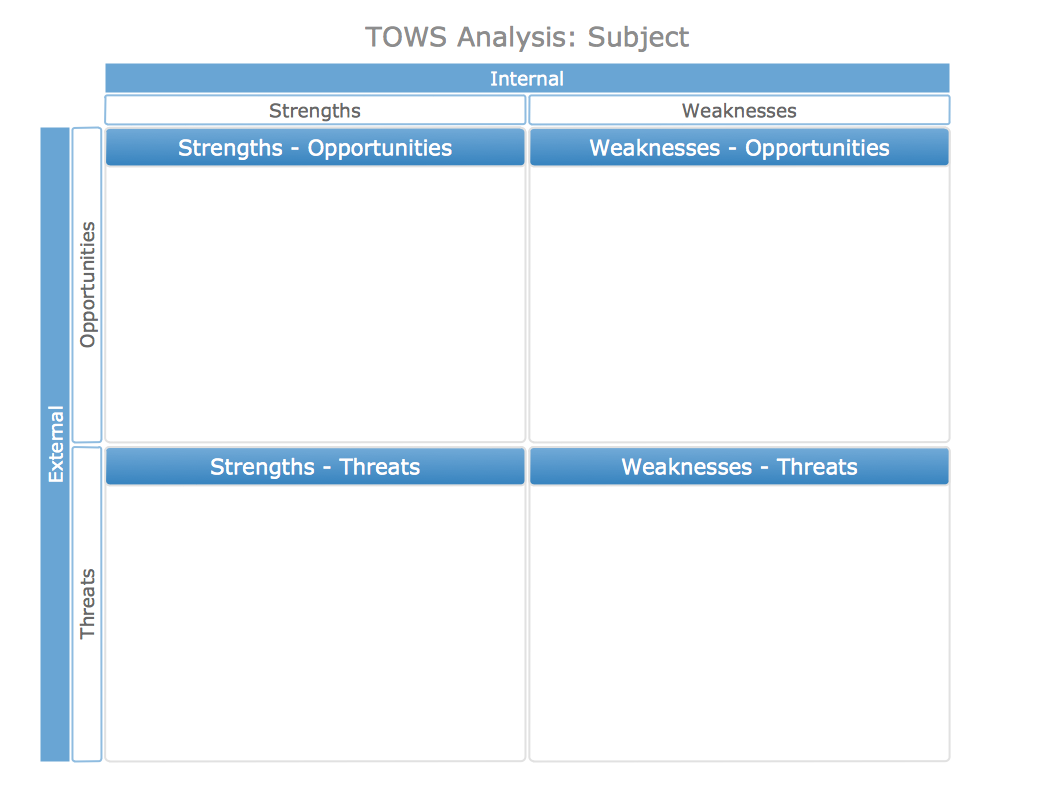 SWOT Analysis Solution – Swot Template Free