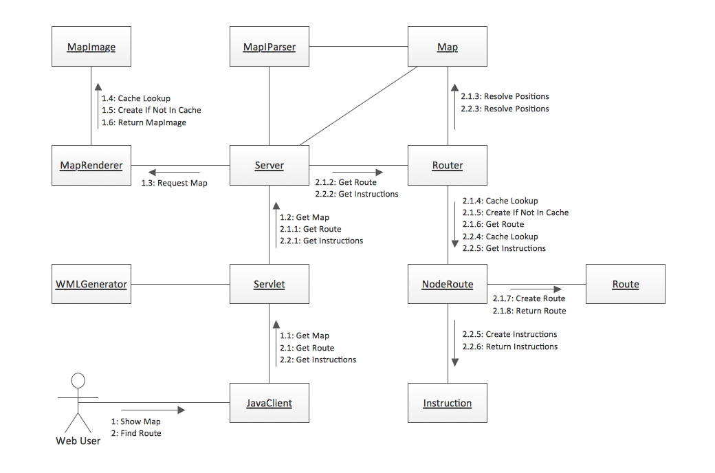 Rapid Uml Solution