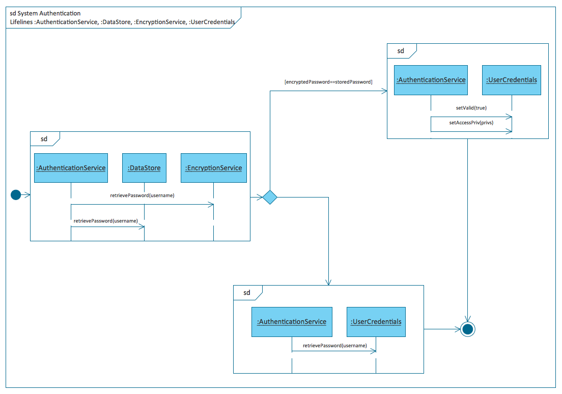 Rapid Uml Solution Conceptdraw Com