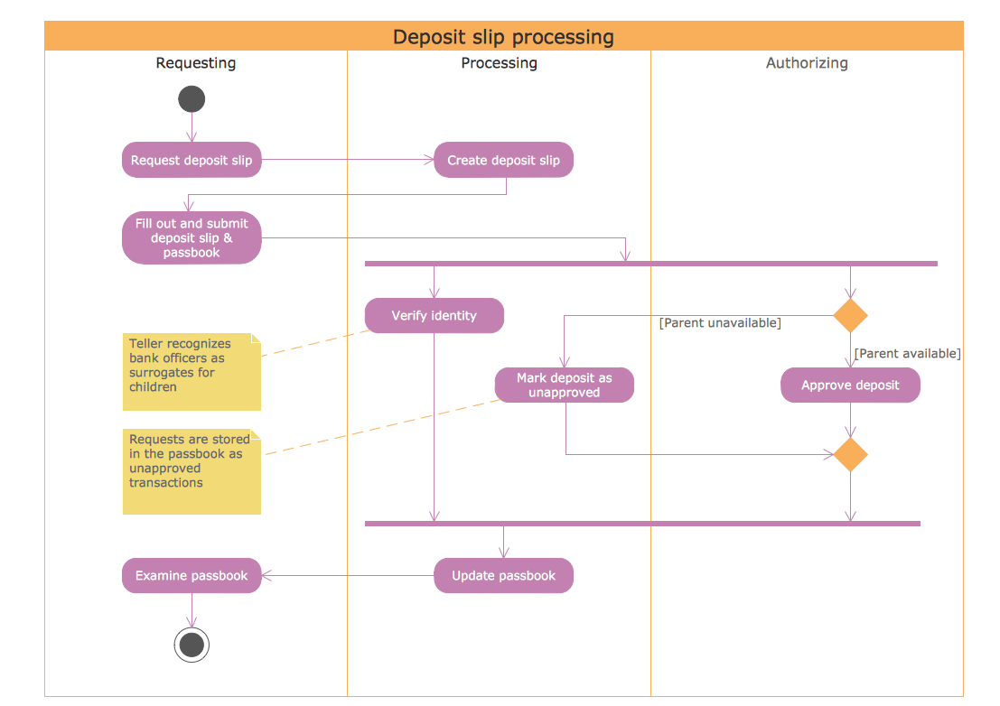 UML Activity Diagram - Deposit Slip Processing