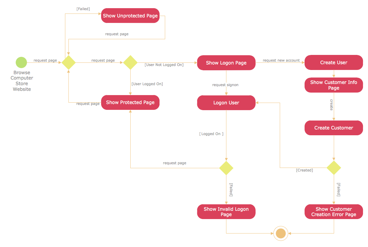 UML Activity Diagram - User registration