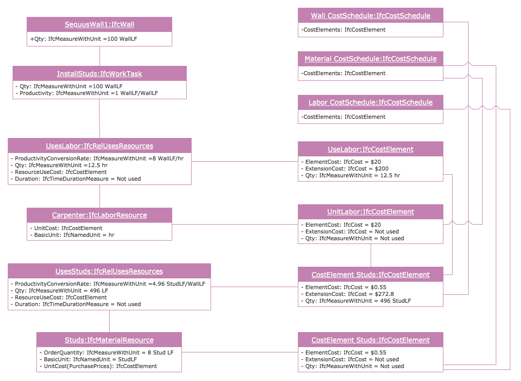 UML Object Diagram - Estimating Scenario
