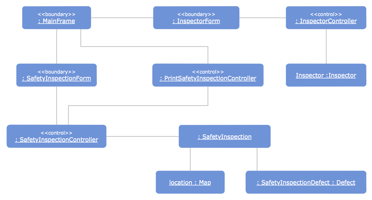 UML Object Diagram - Safety Inspection