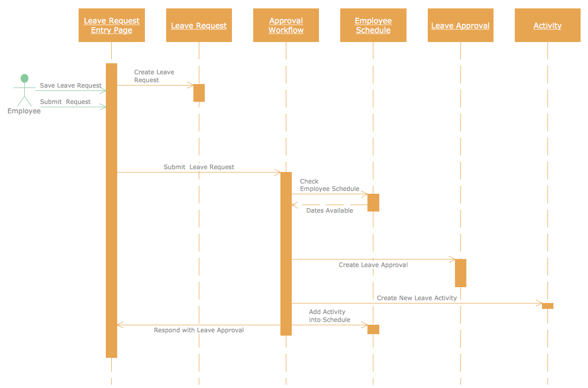 Conceptdraw for software and database design umlsequence diagram uml sequence diagram ccuart Images