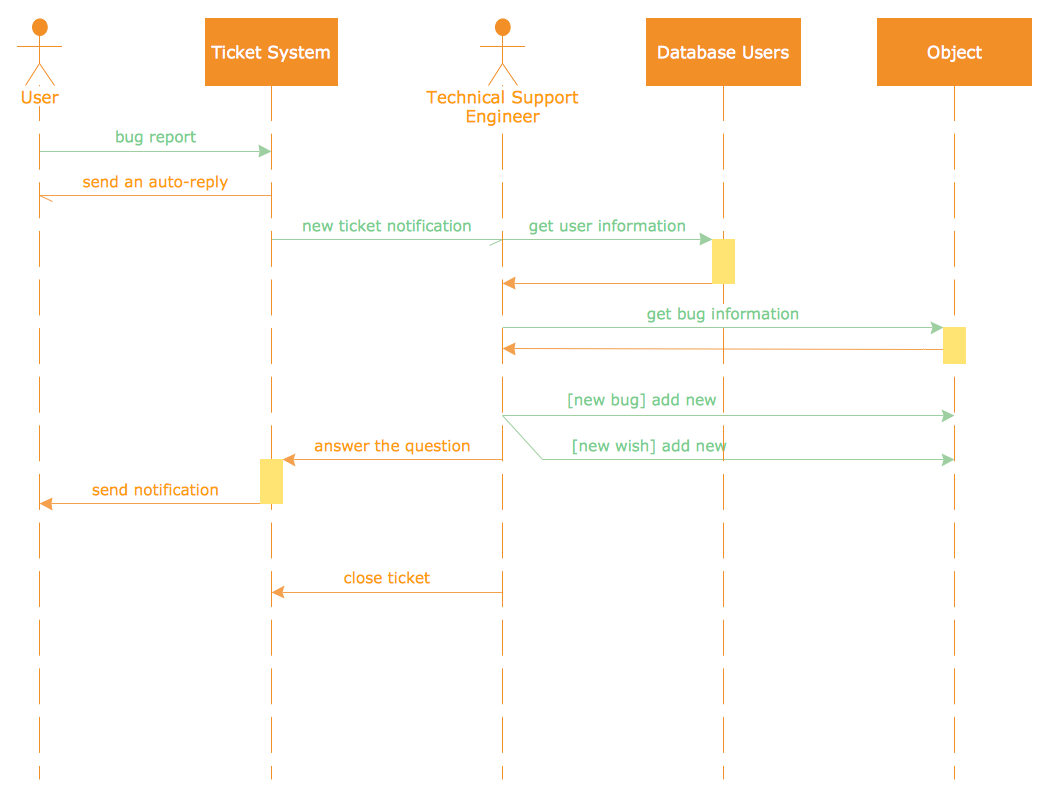 UML Sequence Diagram -  Ticket Processing System