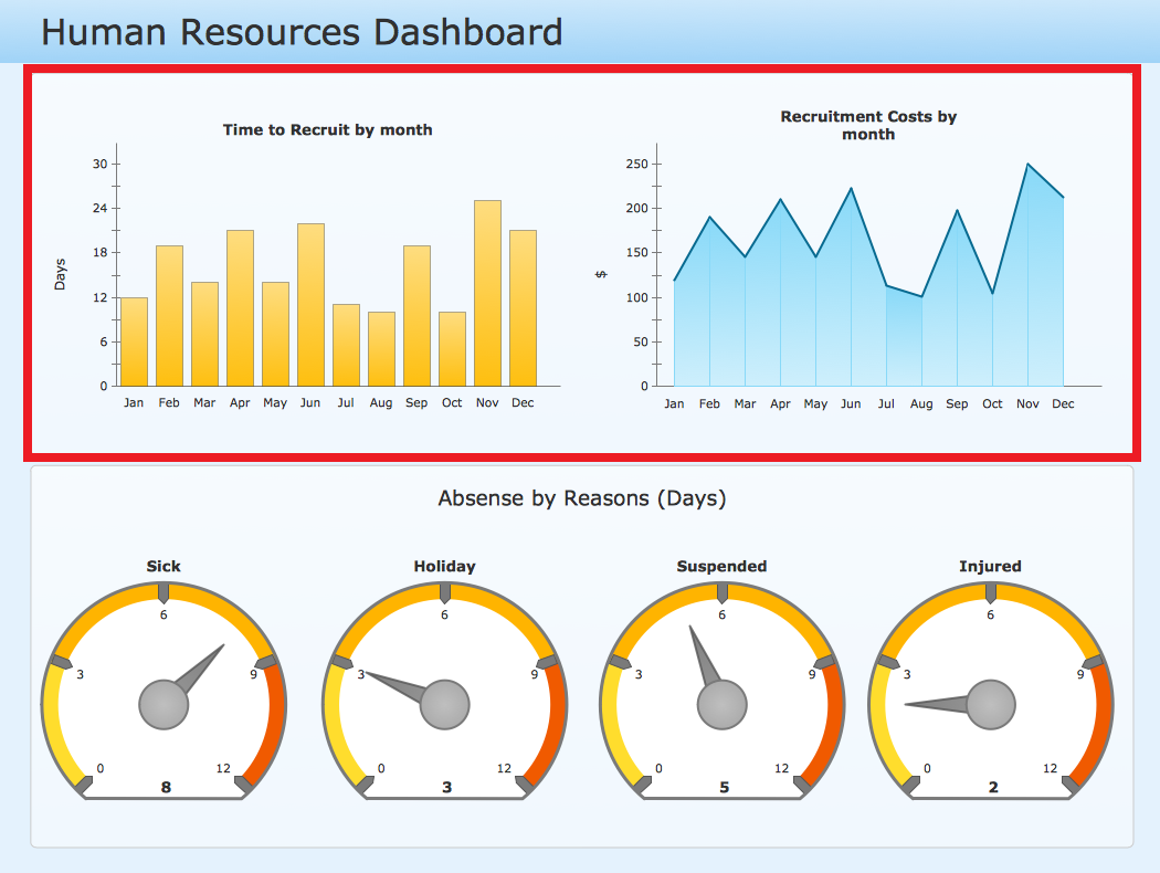 Human Resources Dashboard