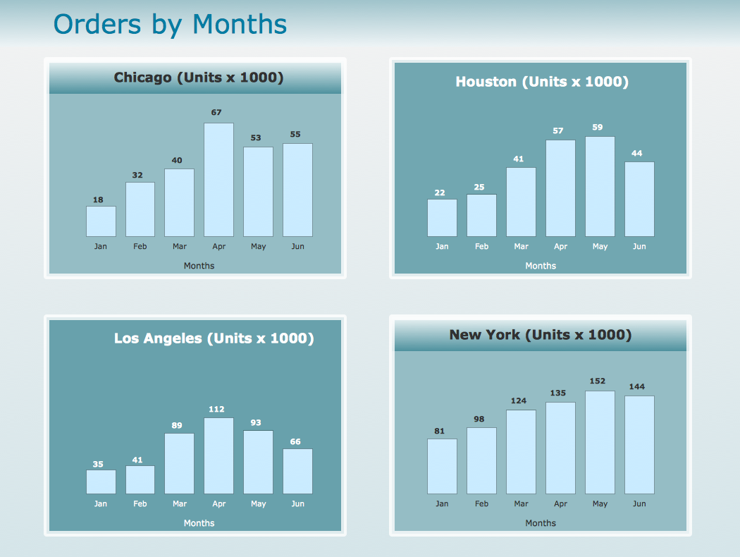 Time Series Dashboard - Order by Months
